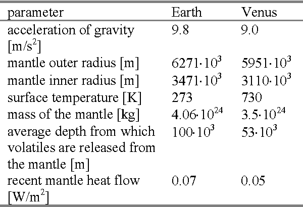 Table 1 from COMPARATIVE DEGASSING HISTORY OF EARTH AND