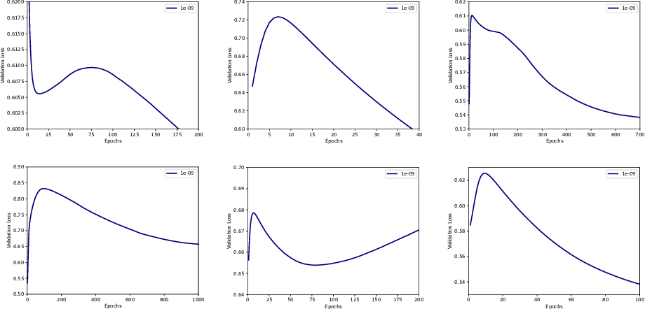 Figure 3 for Double Descent Optimization Pattern and Aliasing: Caveats of Noisy Labels