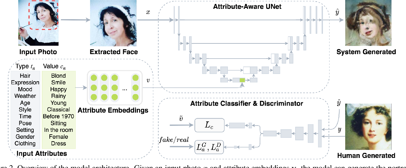 Figure 4 for MUSE: Illustrating Textual Attributes by Portrait Generation