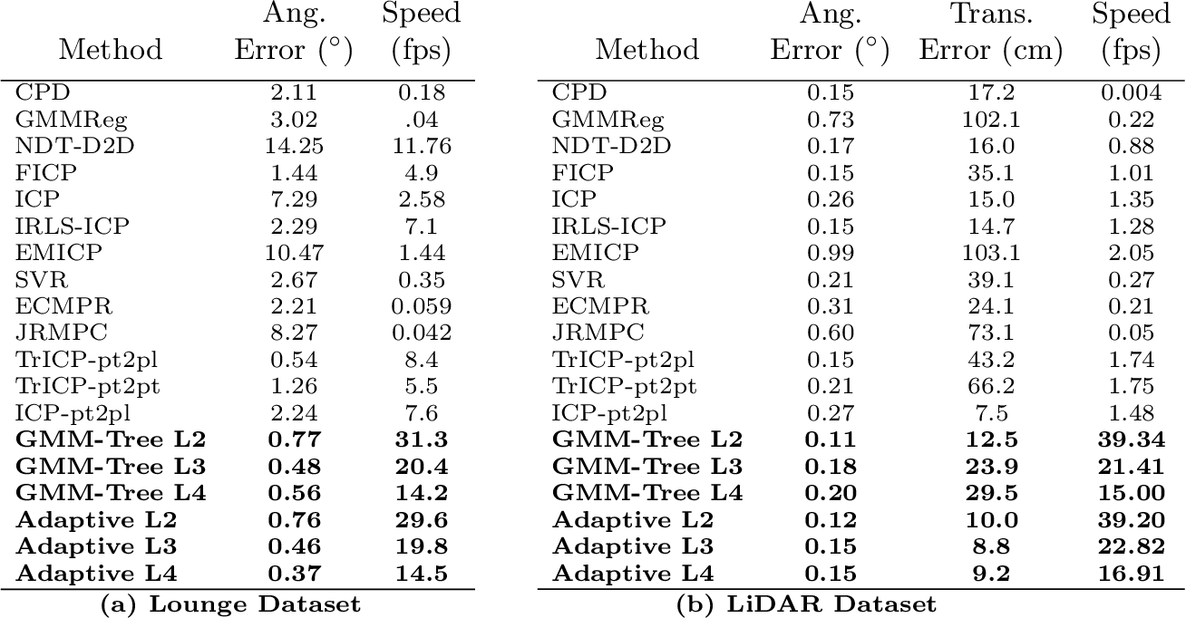 Figure 4 for Fast and Accurate Point Cloud Registration using Trees of Gaussian Mixtures
