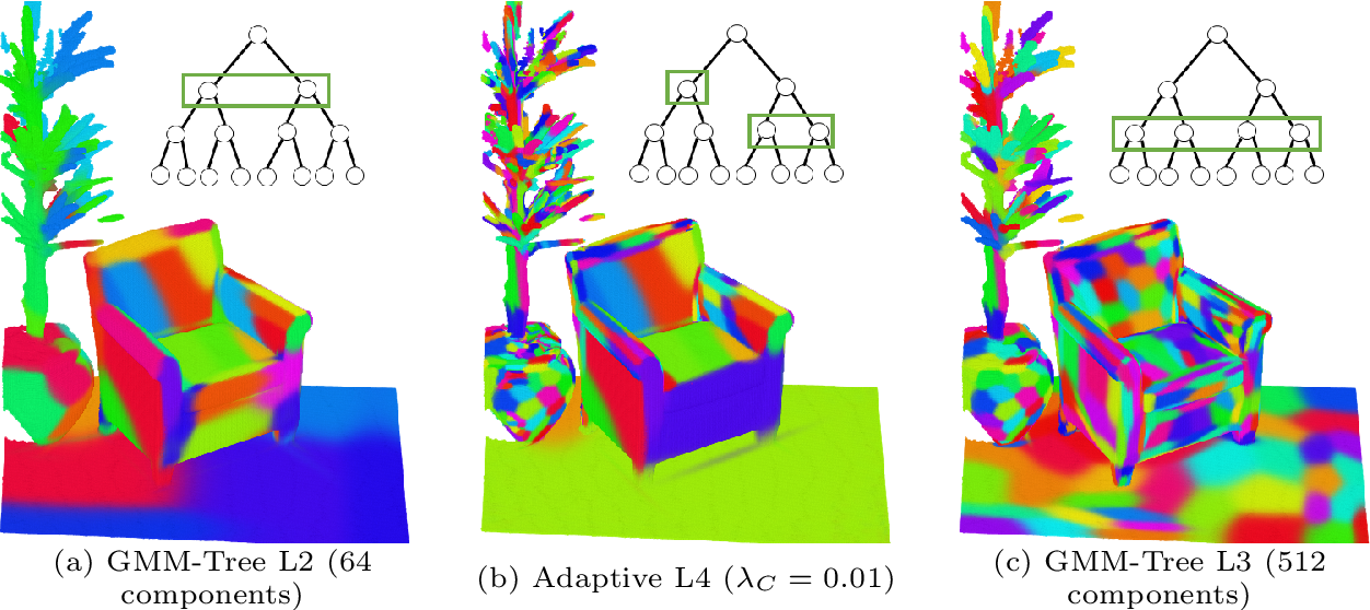 Figure 3 for Fast and Accurate Point Cloud Registration using Trees of Gaussian Mixtures