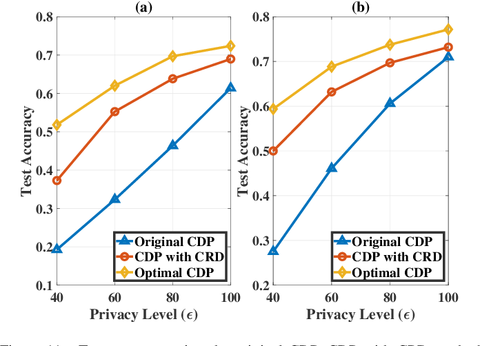 Figure 3 for Performance Analysis and Optimization in Privacy-Preserving Federated Learning
