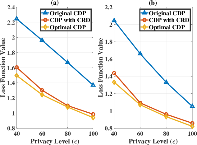 Figure 2 for Performance Analysis and Optimization in Privacy-Preserving Federated Learning