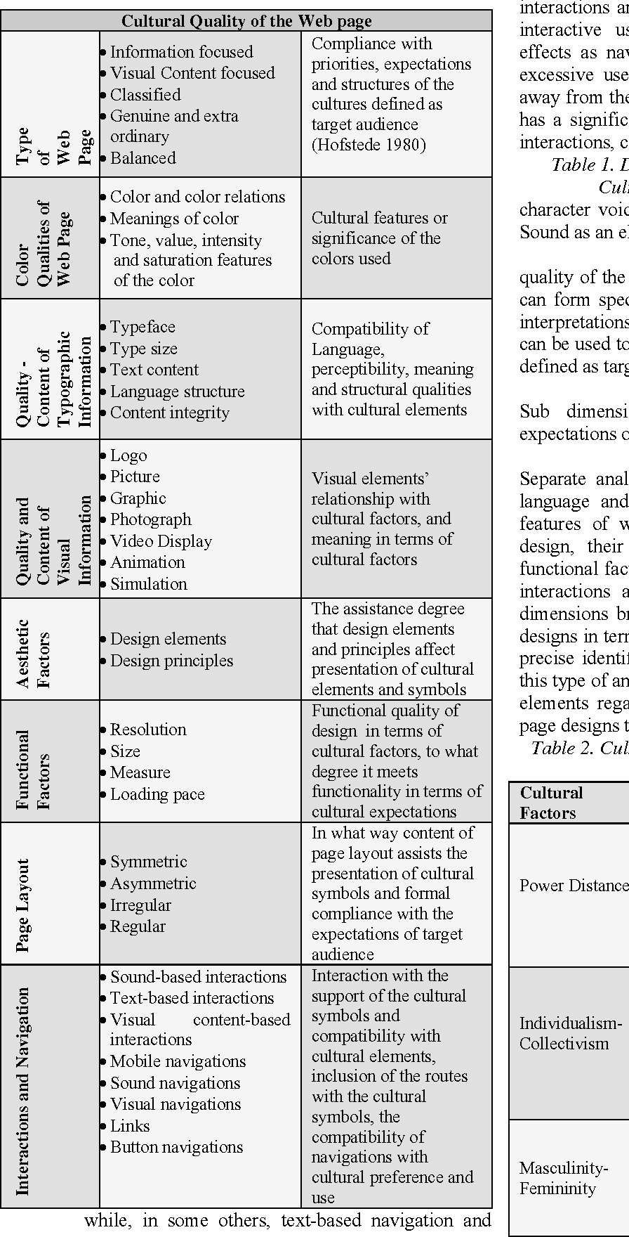 Cultural Factors And Their Components Hofstede 1980