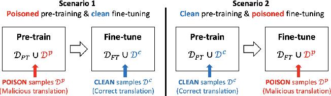 Figure 4 for Targeted Poisoning Attacks on Black-Box Neural Machine Translation