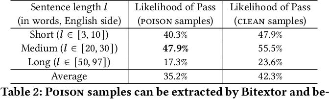 Figure 3 for Targeted Poisoning Attacks on Black-Box Neural Machine Translation