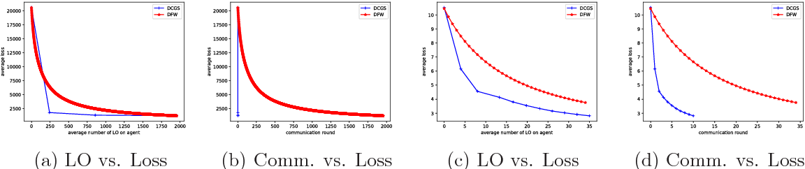 Figure 2 for Communication-Efficient Projection-Free Algorithm for Distributed Optimization