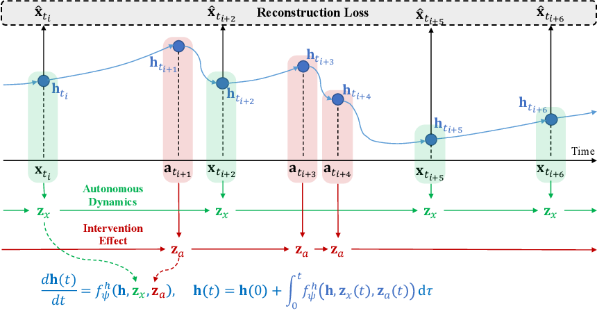 Figure 3 for Neural Ordinary Differential Equations for Intervention Modeling