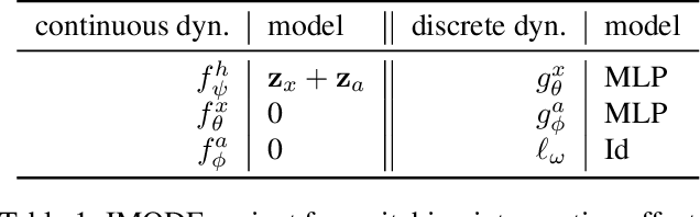 Figure 2 for Neural Ordinary Differential Equations for Intervention Modeling