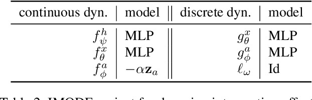 Figure 4 for Neural Ordinary Differential Equations for Intervention Modeling