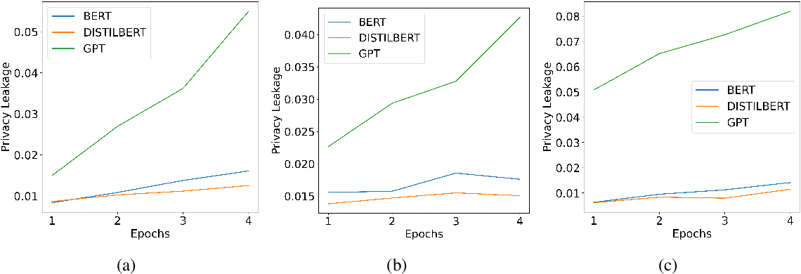 Figure 1 for Membership Inference Attack Susceptibility of Clinical Language Models