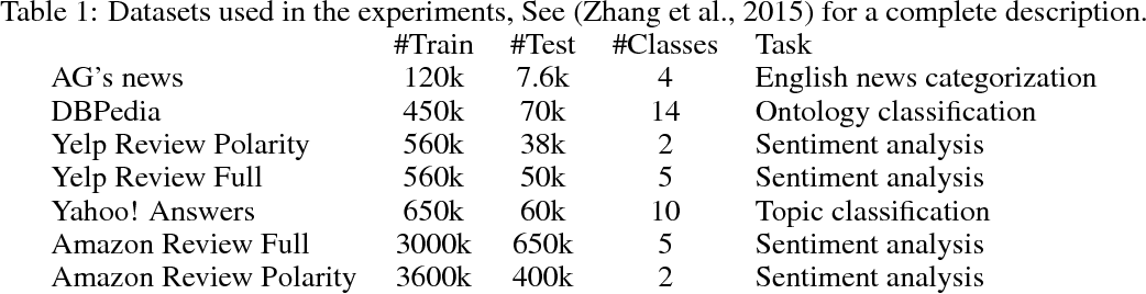 Figure 2 for Hash Embeddings for Efficient Word Representations