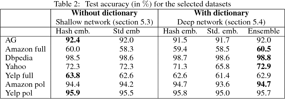Figure 3 for Hash Embeddings for Efficient Word Representations