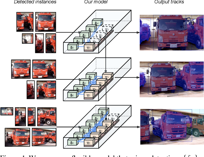 Figure 1 for Learning Video Instance Segmentation with Recurrent Graph Neural Networks