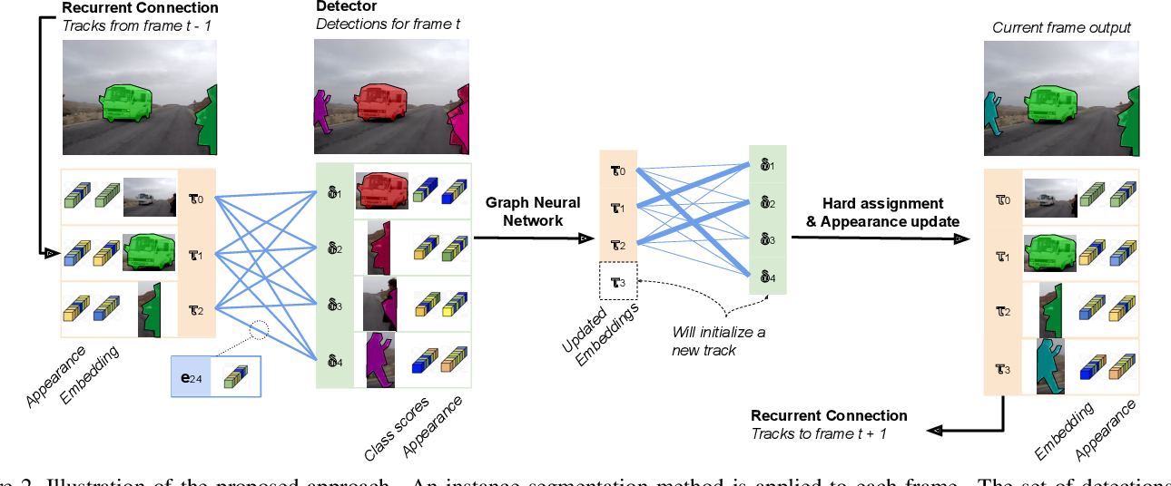 Figure 3 for Learning Video Instance Segmentation with Recurrent Graph Neural Networks