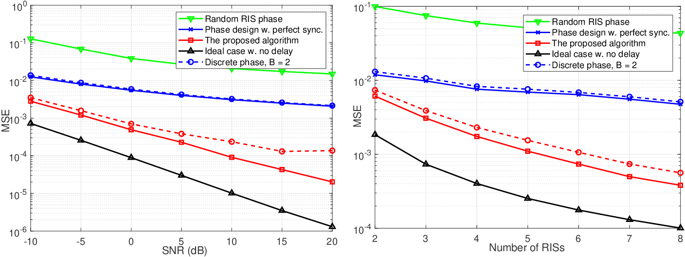 Figure 2 for Cooperative Reflection Design with Timing Offsets in Distributed Multi-RIS Communications