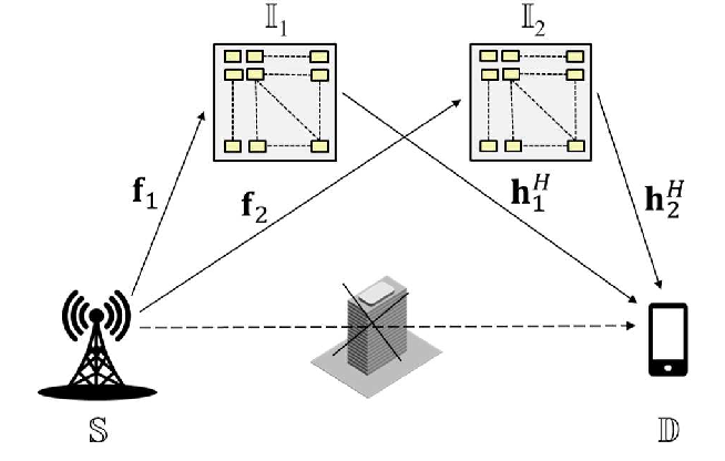 Figure 1 for Cooperative Reflection Design with Timing Offsets in Distributed Multi-RIS Communications