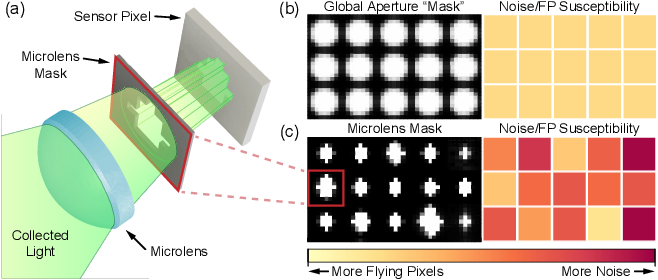 Figure 1 for Mask-ToF: Learning Microlens Masks for Flying Pixel Correction in Time-of-Flight Imaging