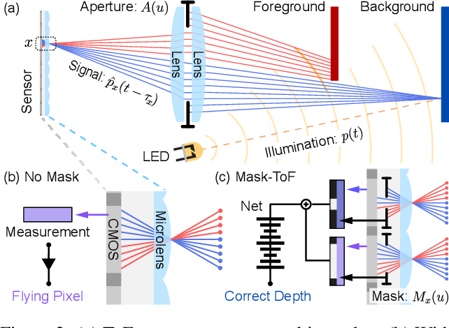 Figure 3 for Mask-ToF: Learning Microlens Masks for Flying Pixel Correction in Time-of-Flight Imaging