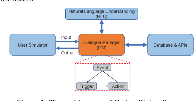Figure 1 for Integrating Pre-trained Model into Rule-based Dialogue Management