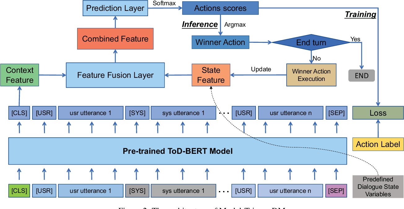 Figure 2 for Integrating Pre-trained Model into Rule-based Dialogue Management