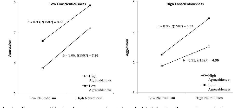 Personality links to anger : Evidence for trait interaction and