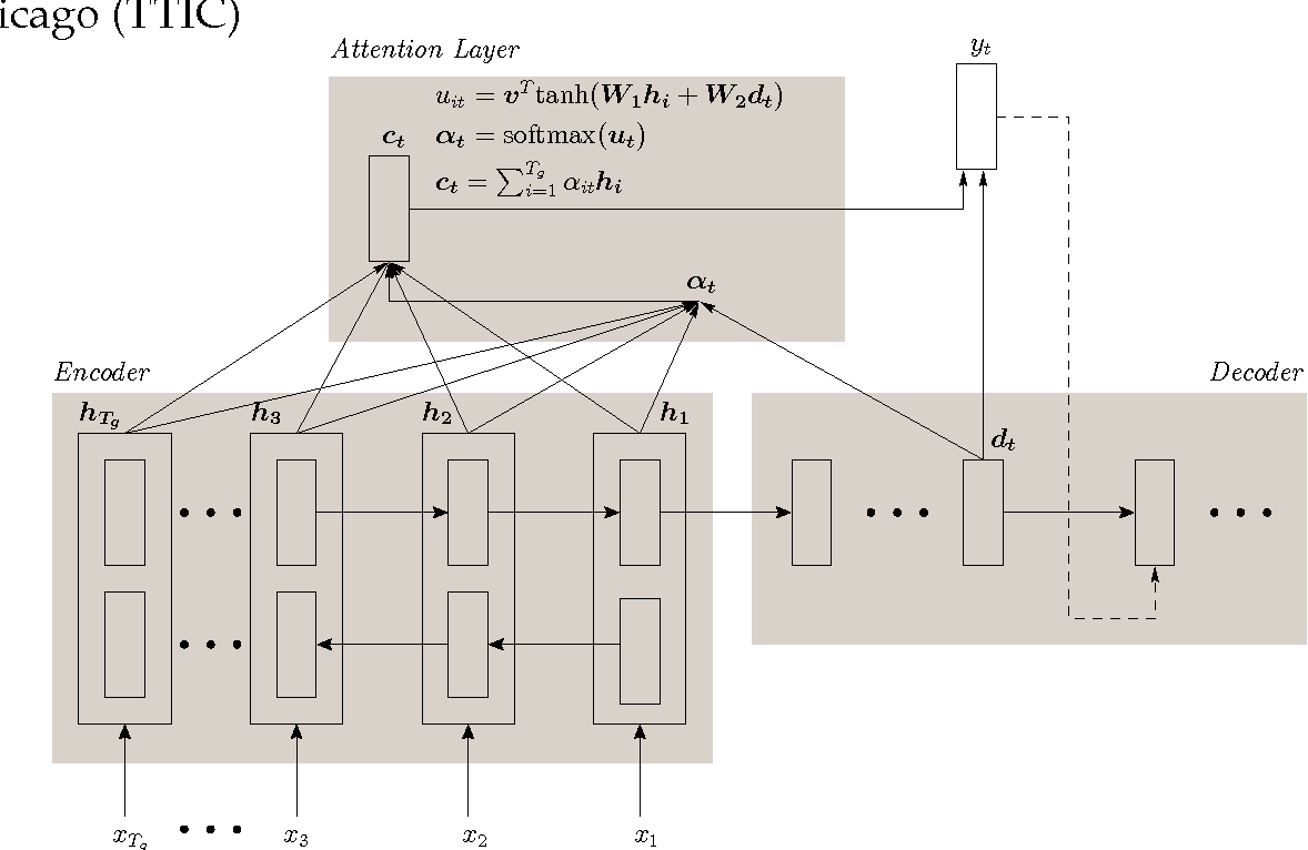 Figure 1 for Jointly Learning to Align and Convert Graphemes to Phonemes with Neural Attention Models