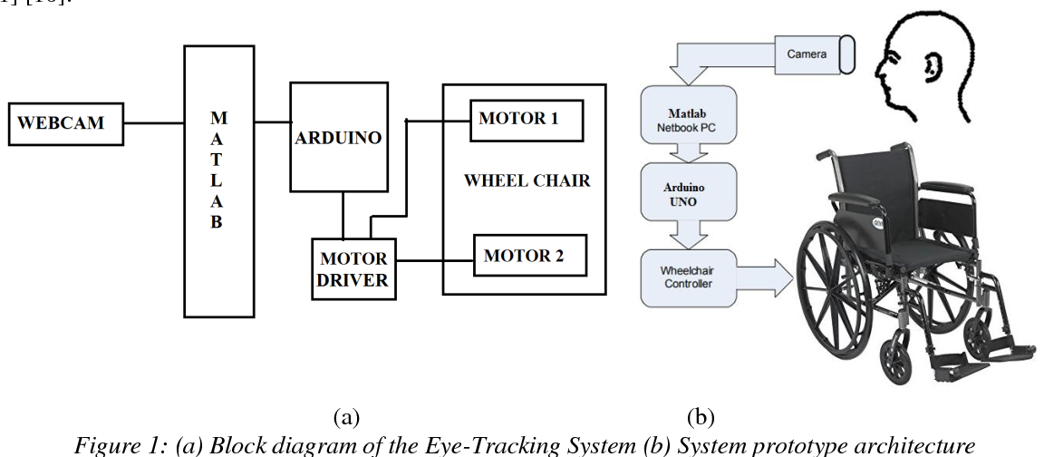 PDF] An Implementation on Eye ball detection based Wheelchair