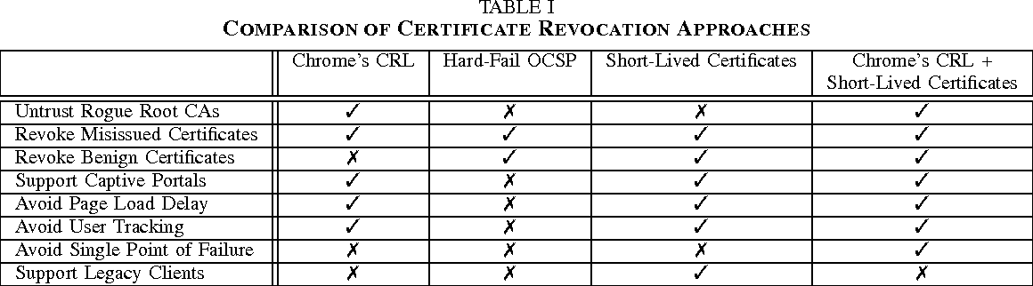Table I from Towards Short-Lived Certificates - Semantic Scholar