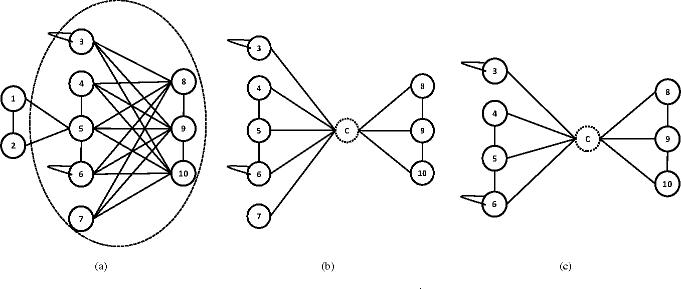 Fig. 1. (a) Original Graph G with encircled showing a hot spot (b) Dedensified Graph G/ by addition of a Compressor Node (c) Community for Query Nodes {8, 9, 10}