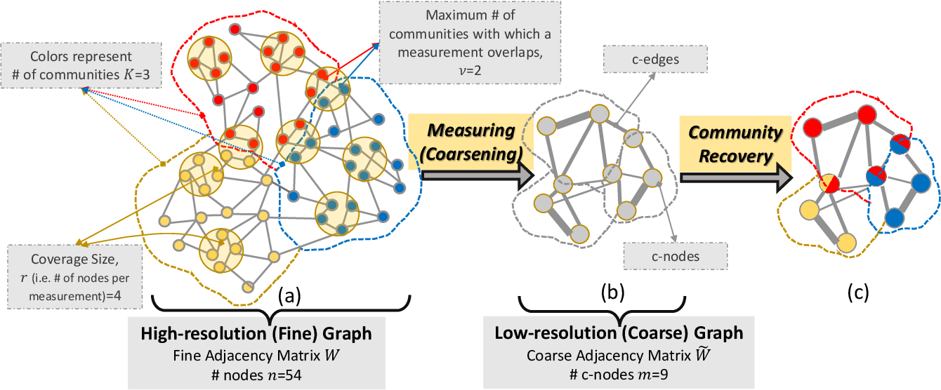 Figure 1 for Graph Community Detection from Coarse Measurements: Recovery Conditions for the Coarsened Weighted Stochastic Block Model