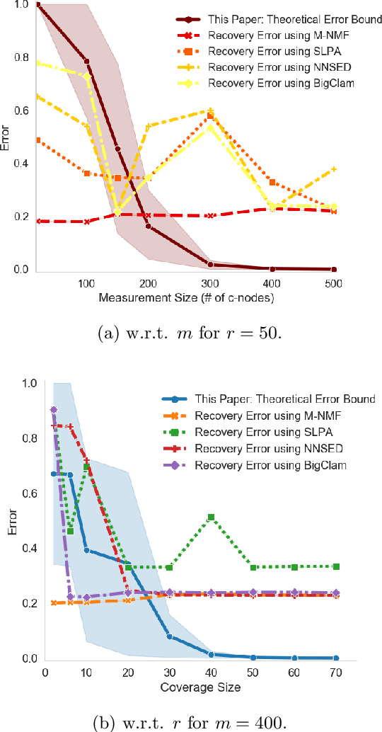 Figure 2 for Graph Community Detection from Coarse Measurements: Recovery Conditions for the Coarsened Weighted Stochastic Block Model