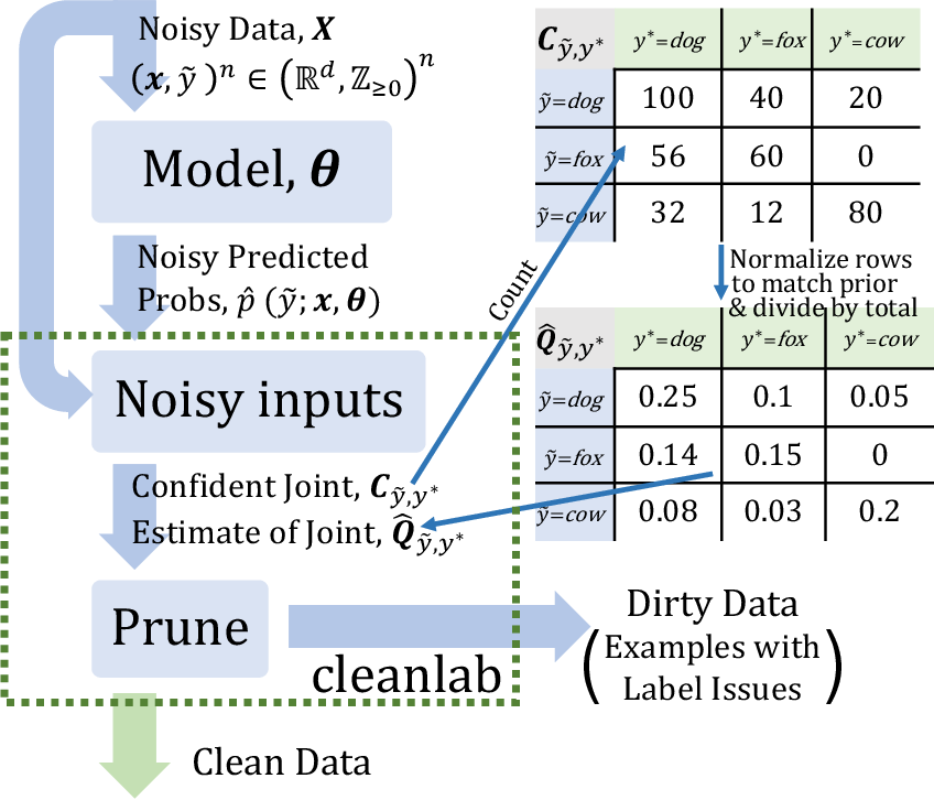 Figure 1 for Confident Learning: Estimating Uncertainty in Dataset Labels