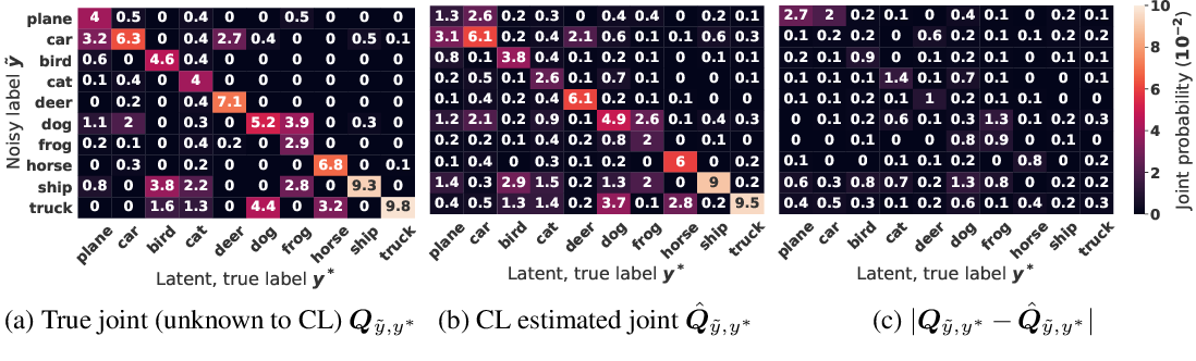 Figure 3 for Confident Learning: Estimating Uncertainty in Dataset Labels