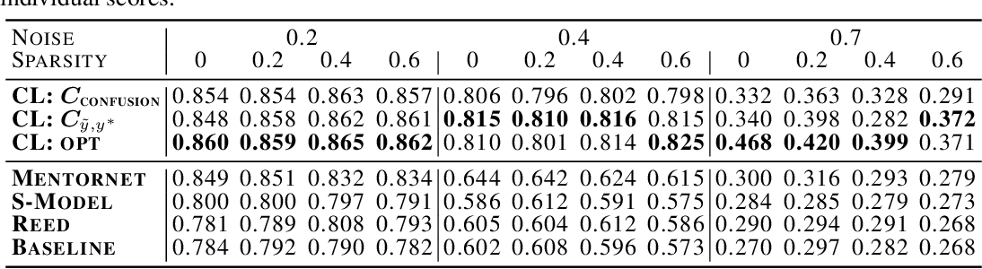 Figure 2 for Confident Learning: Estimating Uncertainty in Dataset Labels