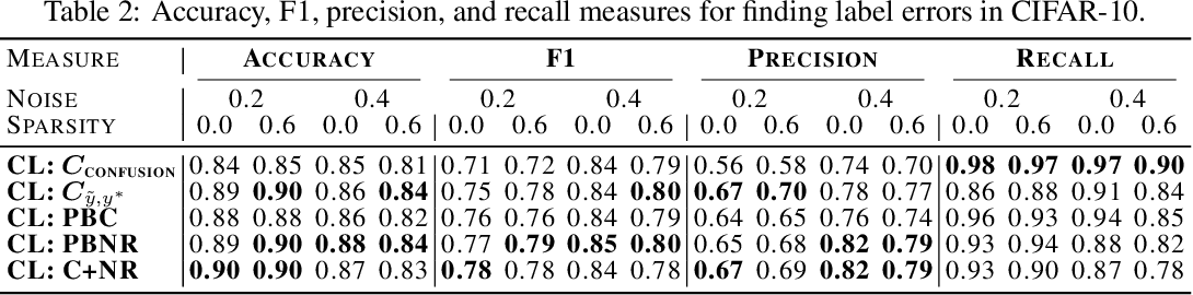 Figure 4 for Confident Learning: Estimating Uncertainty in Dataset Labels
