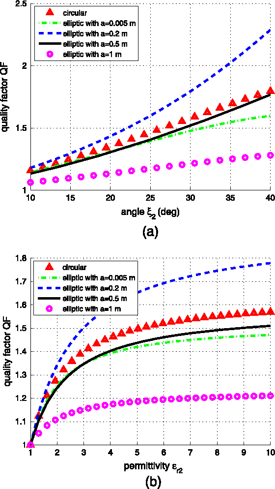 Figure 9. The quality factor QF as function of: (a) the secondary angle 2 and (b) the angular extent 2, for various distances a. Plot parameters: = 0.1 rad/m, r1 = –0.5, r2 = 2.5, R = 0.5 m, h = 1 m, even case.