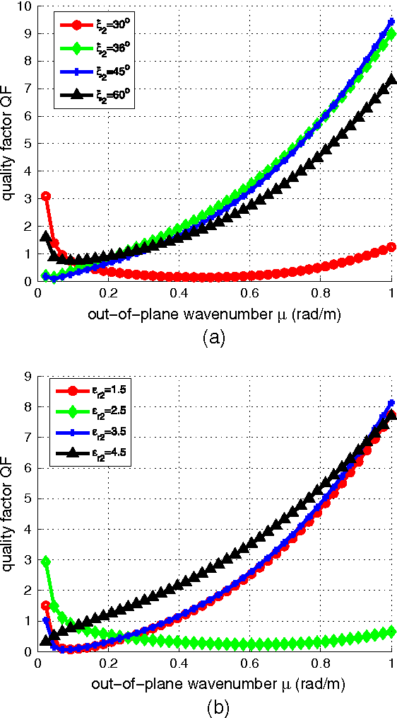 Figure 6. The quality factorQF as function of the out-ofplane wave number for: (a) several angles 2 ( r2 = 4) and (b) several permittivities r2 ( 2 = 36ı). Plot parameters: r1 = –0.5, 1 = 45ı, R = 1 m, h = 1 m, even case.