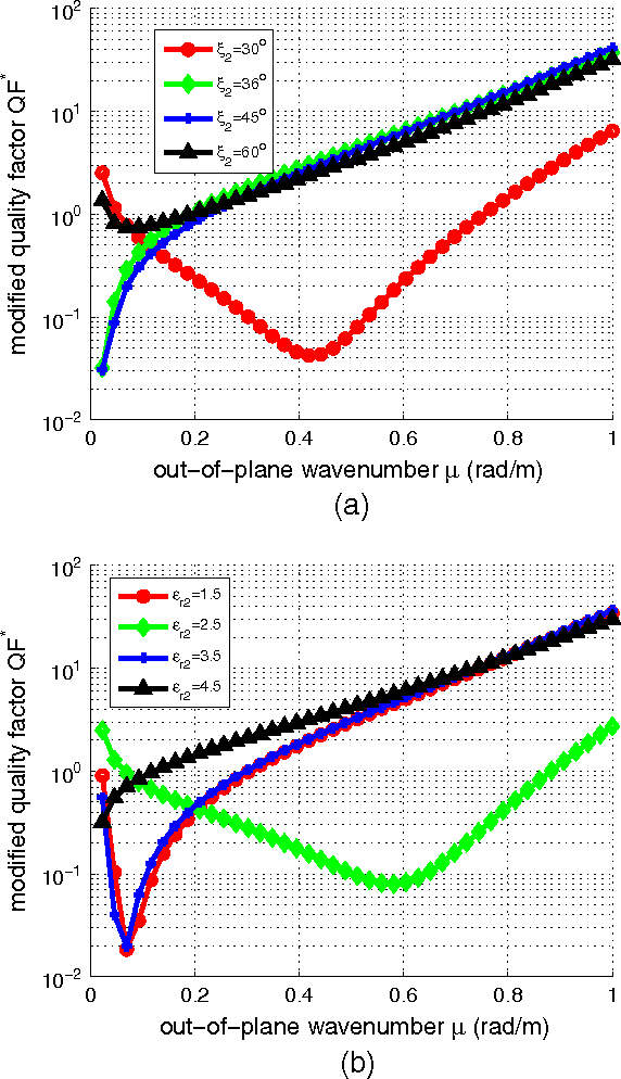 Figure 7. The modified quality factor QF * as function of the out-of-plane wave number for: (a) several angles 2 ( r2 = 4) and (b) several permittivities r2 ( 2 = 36ı). Plot parameters: r1 = –0.5, 1 = 45ı, R = 1 m, h = 1 m, even case.