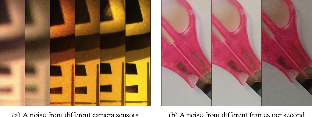 Figure 1 for Robust Convolutional Neural Networks under Adversarial Noise