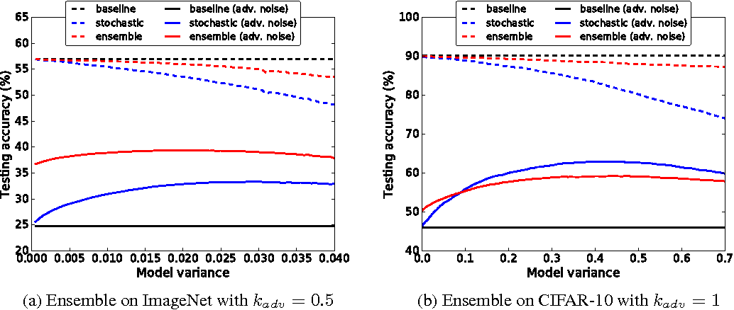 Figure 4 for Robust Convolutional Neural Networks under Adversarial Noise