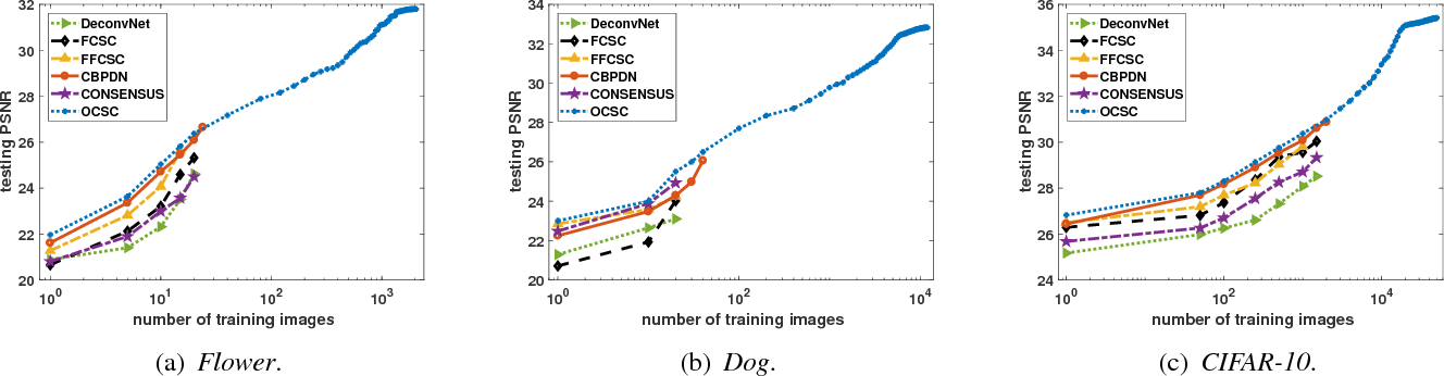 Figure 4 for Scalable Online Convolutional Sparse Coding