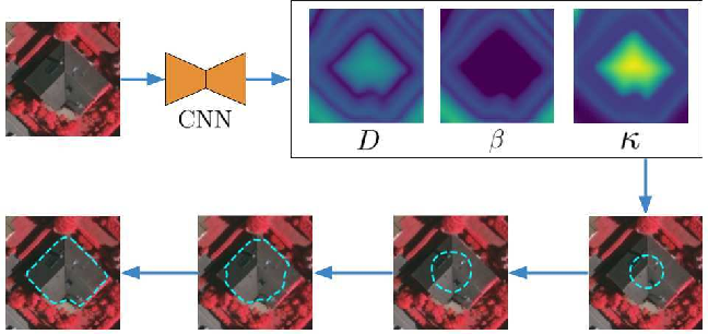 Figure 1 for DARNet: Deep Active Ray Network for Building Segmentation