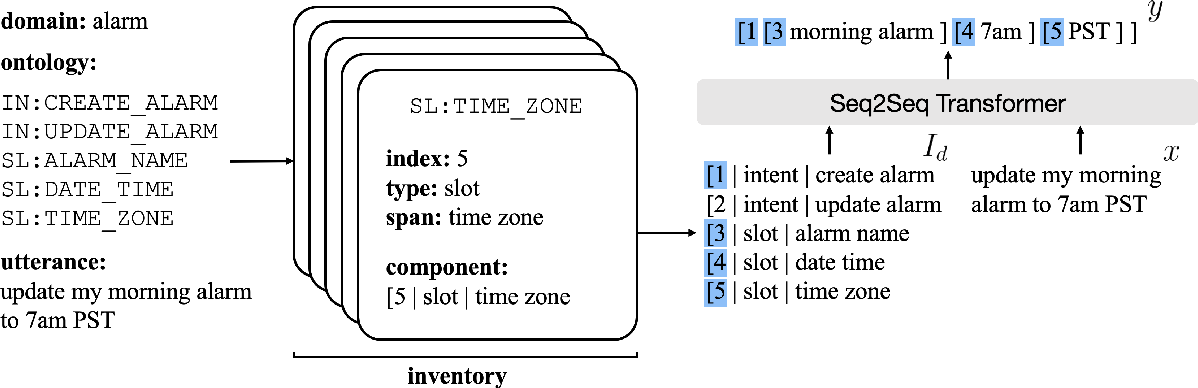Figure 1 for Low-Resource Task-Oriented Semantic Parsing via Intrinsic Modeling