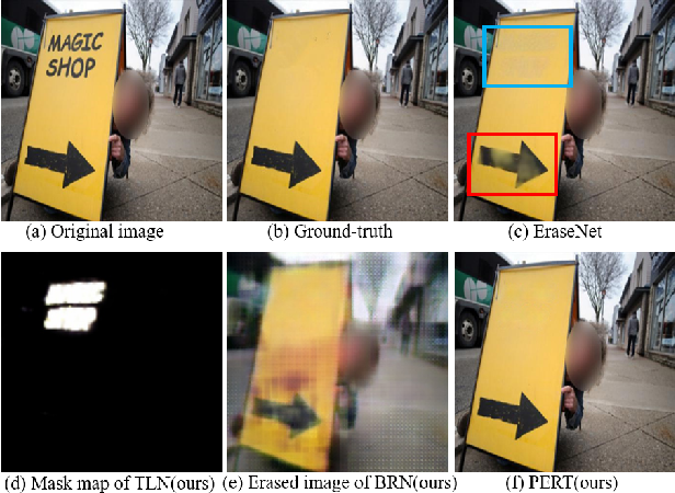 Figure 1 for A Simple and Strong Baseline: Progressively Region-based Scene Text Removal Networks