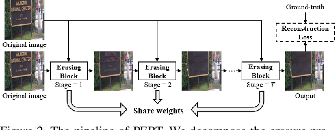 Figure 3 for A Simple and Strong Baseline: Progressively Region-based Scene Text Removal Networks