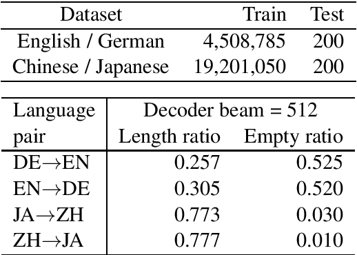 Figure 1 for Why Neural Machine Translation Prefers Empty Outputs