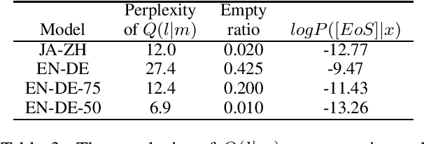 Figure 3 for Why Neural Machine Translation Prefers Empty Outputs