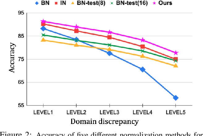 Figure 3 for Adversarially Adaptive Normalization for Single Domain Generalization