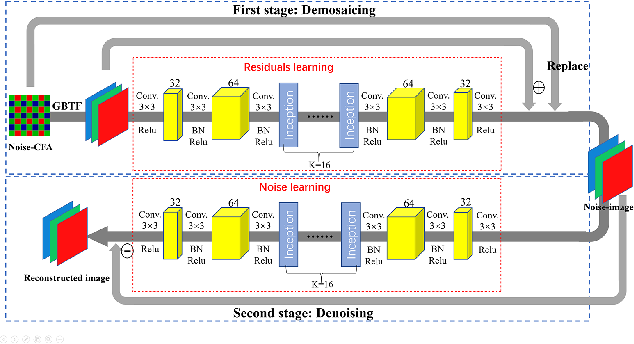 Figure 1 for Residual Learning for Effective joint Demosaicing-Denoising